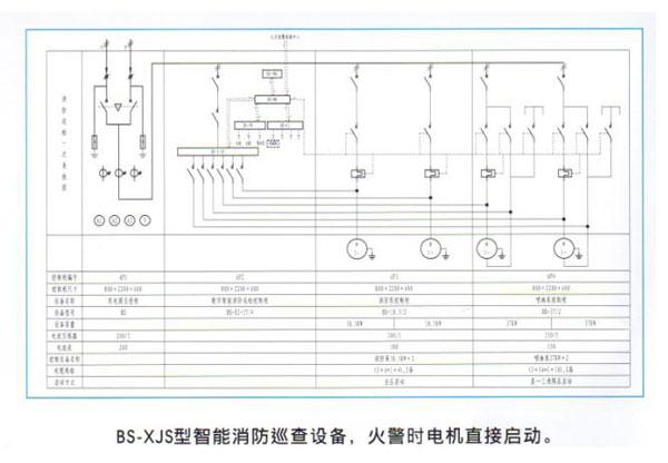 BS-XJS-/-智能消防巡检设备: 功能简介 1、水泵智能自动巡检,防止水泵锈死,保障设备正常使用; 2、电气主回路检测功能; 3、水池、水箱、集水坑水位显示、远传与控制; 4、水泵自动逐台低速巡检,电机驱潮,运转时水压很低仅3-10米,避免巡检时管路超压出现问题; 5、可设置为手动巡检方式,有定时巡检提示设置; 6、接到消防信号,瞬间退出巡检状态切换成正常启动模式; 7、设备状态、水位在控制室远程显示功能; 8、巡检运行记录功能; 9、记录可保存10年,记录数据可以导出; 消防巡检柜,消防巡检装置