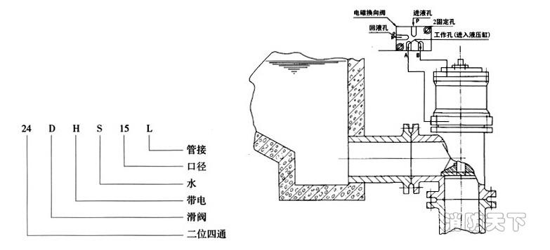 24DHS型排泥阀专用电磁阀型号表示及工作原理图