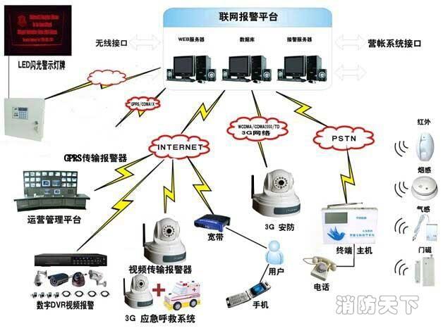联网报警控制器接线图