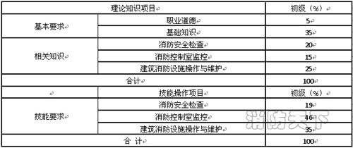 辽宁省建(构)筑物消防员职业技能鉴定公告