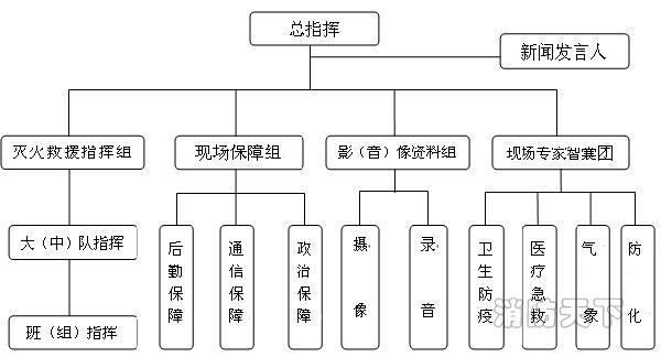 图2灭火救援指挥机构框图
