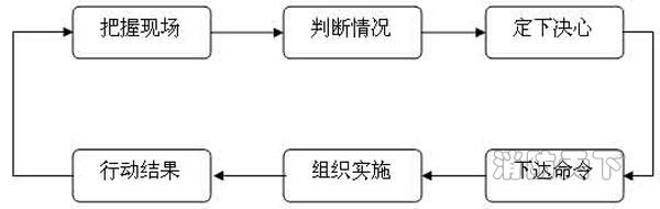 图1指挥活动流程图