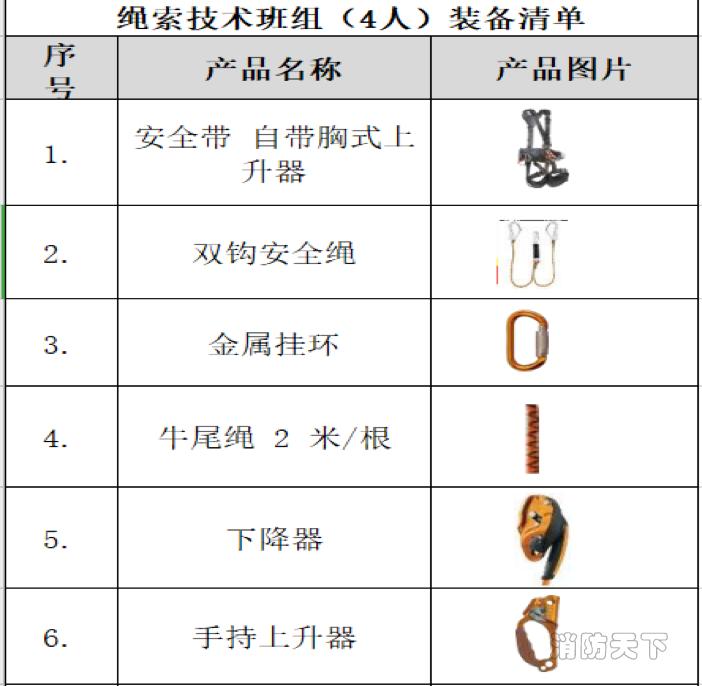 绳索清单1